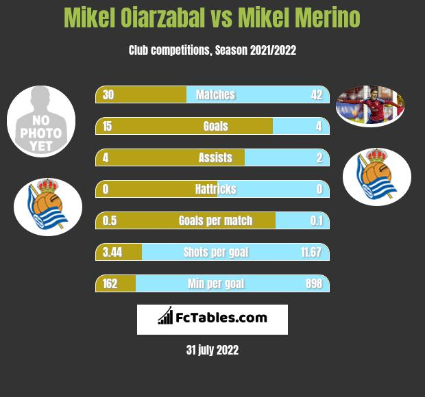Mikel Oiarzabal vs Mikel Merino infographic