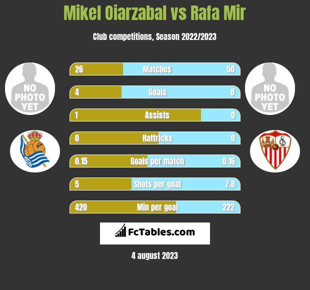 Mikel Oiarzabal vs Rafa Mir h2h player stats