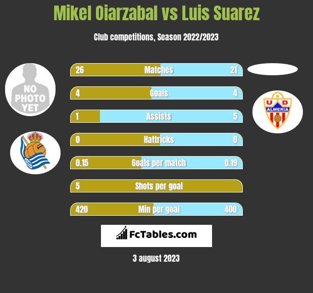 Mikel Oiarzabal vs Luis Suarez h2h player stats