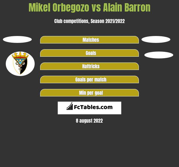 Mikel Orbegozo vs Alain Barron h2h player stats
