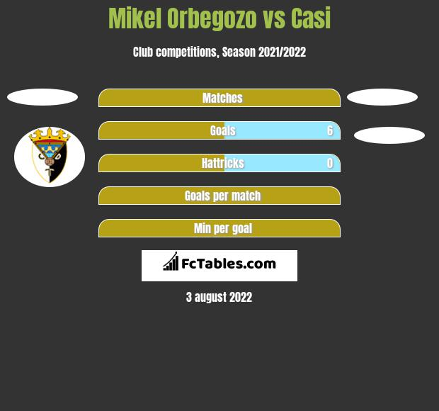 Mikel Orbegozo vs Casi h2h player stats