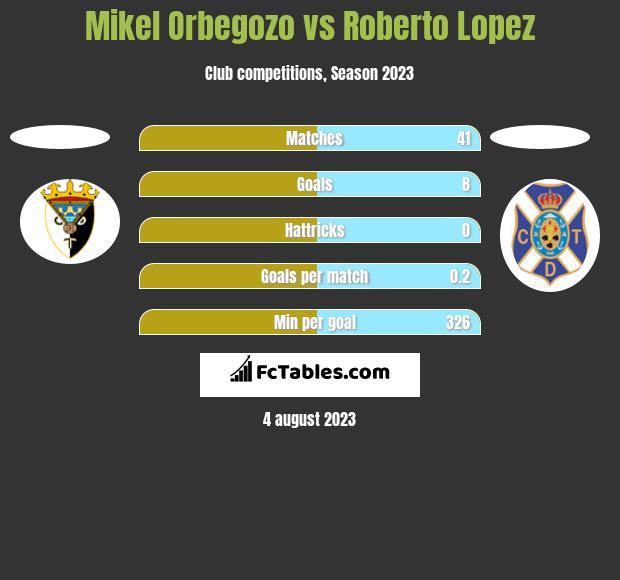Mikel Orbegozo vs Roberto Lopez h2h player stats