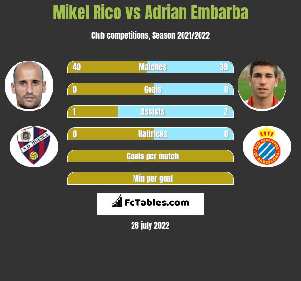 Mikel Rico vs Adrian Embarba h2h player stats