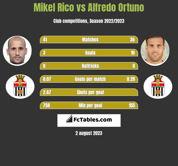 Mikel Rico vs Alfredo Ortuno h2h player stats