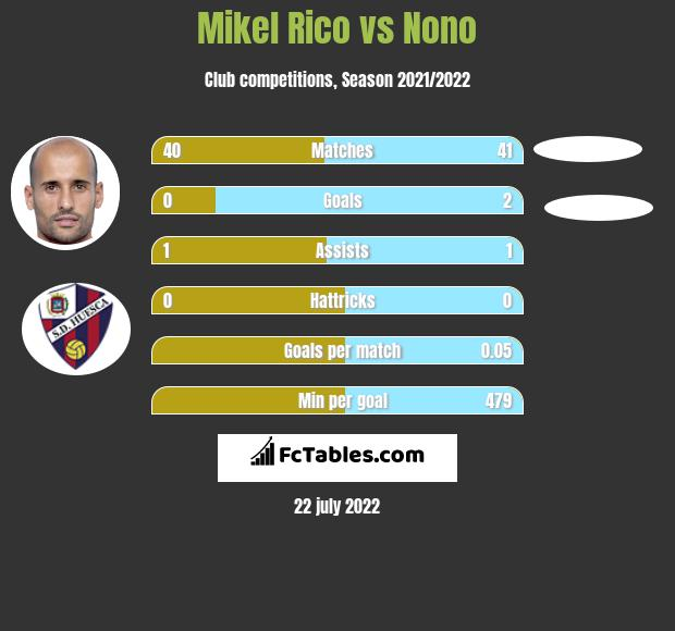 Mikel Rico vs Nono h2h player stats