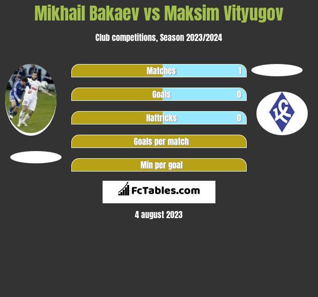 Mikhail Bakaev vs Maksim Vityugov infographic