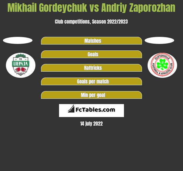 Mikhail Gordeychuk vs Andriy Zaporozhan h2h player stats