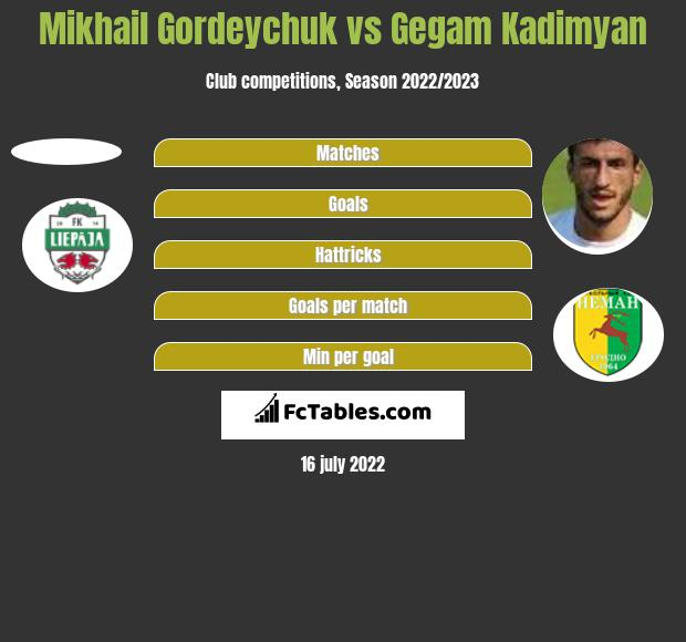 Michaił Hardziajczuk vs Gegam Kadimyan h2h player stats