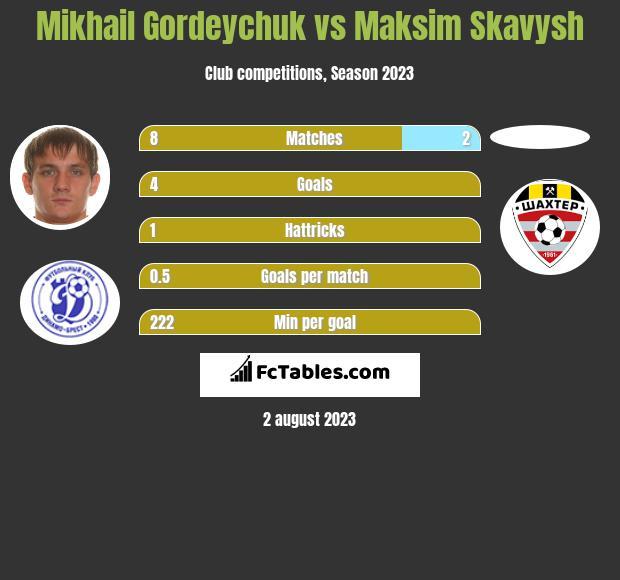 Michaił Hardziajczuk vs Maksim Skawysz h2h player stats