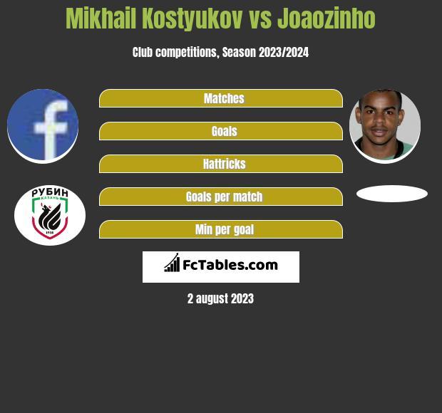 Mikhail Kostyukov vs Joaozinho h2h player stats