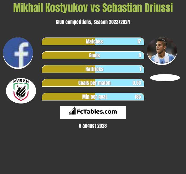 Mikhail Kostyukov vs Sebastian Driussi h2h player stats