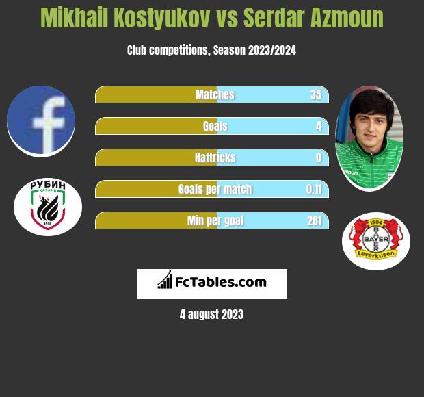 Mikhail Kostyukov vs Serdar Azmoun h2h player stats