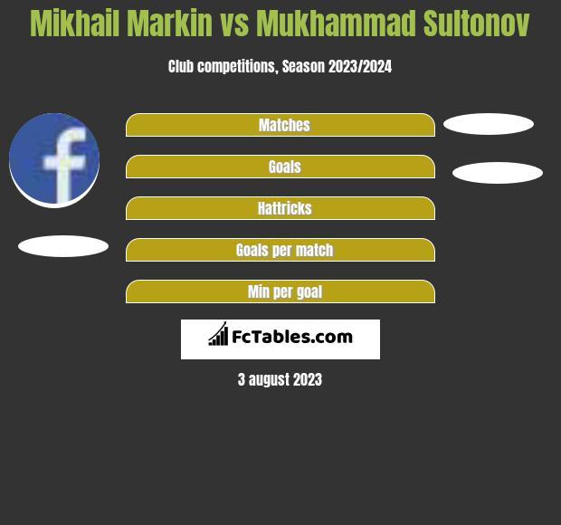 Mikhail Markin vs Mukhammad Sultonov h2h player stats