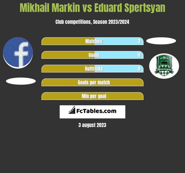 Mikhail Markin vs Eduard Spertsyan h2h player stats