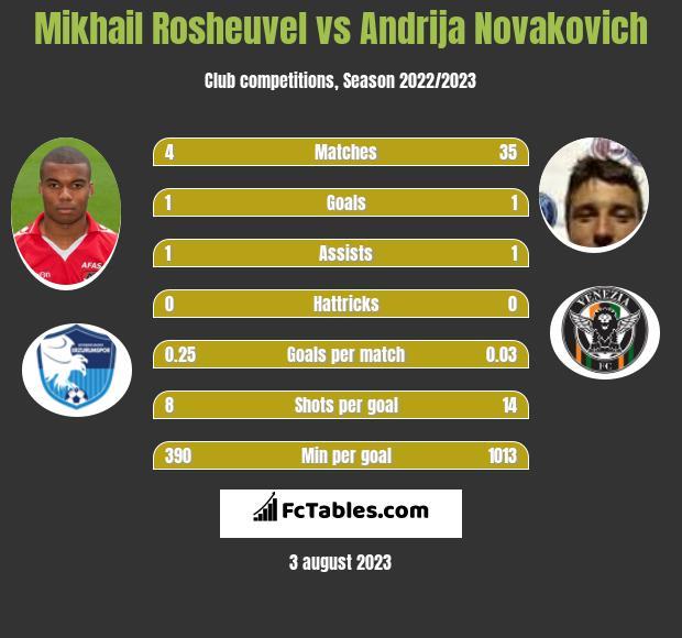 Mikhail Rosheuvel vs Andrija Novakovich infographic