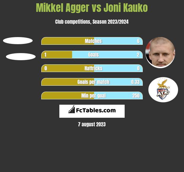 Mikkel Agger vs Joni Kauko h2h player stats