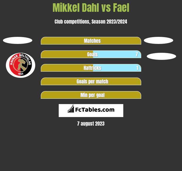 Mikkel Dahl vs Fael h2h player stats