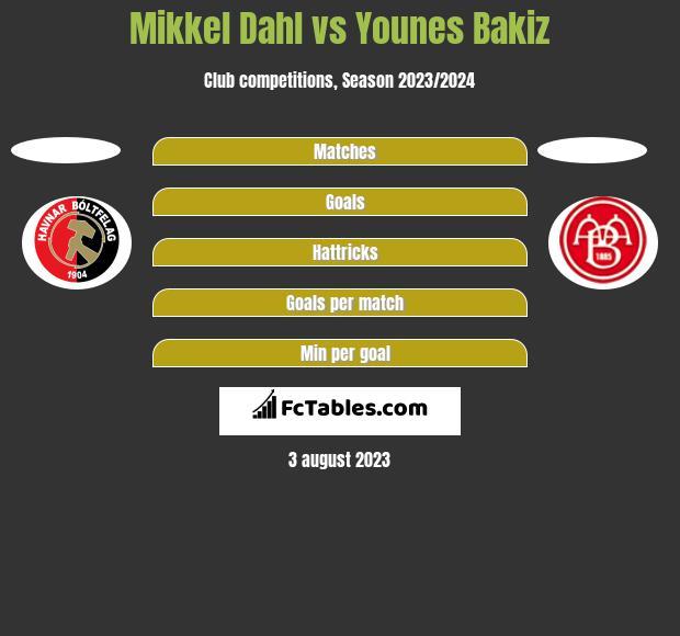 Mikkel Dahl vs Younes Bakiz h2h player stats