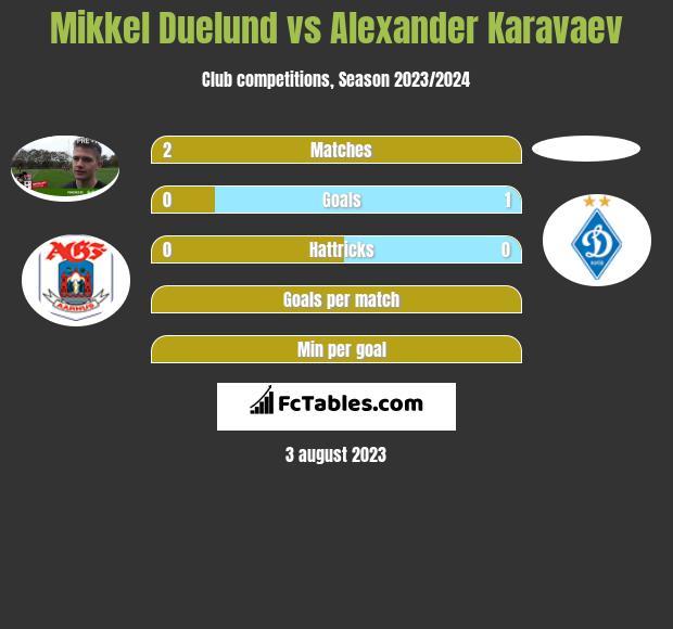 Mikkel Duelund vs Alexander Karavaev infographic