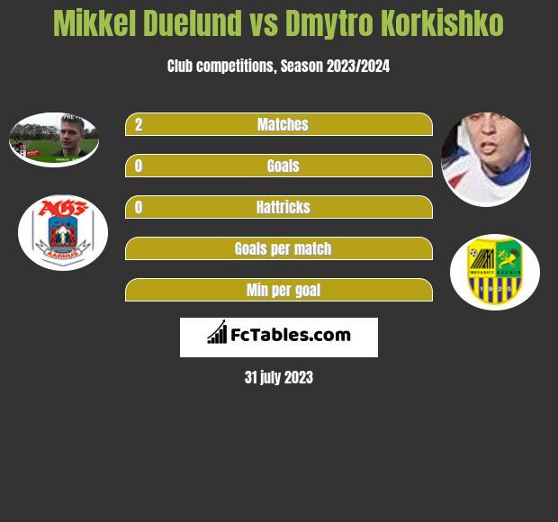 Mikkel Duelund vs Dmytro Korkishko infographic