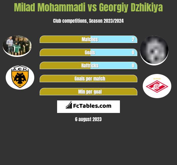Milad Mohammadi vs Georgiy Dzhikiya infographic