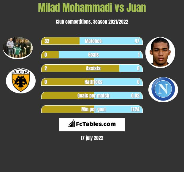 Milad Mohammadi vs Juan infographic