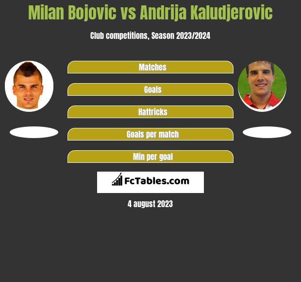 Milan Bojovic vs Andrija Kaludjerovic h2h player stats
