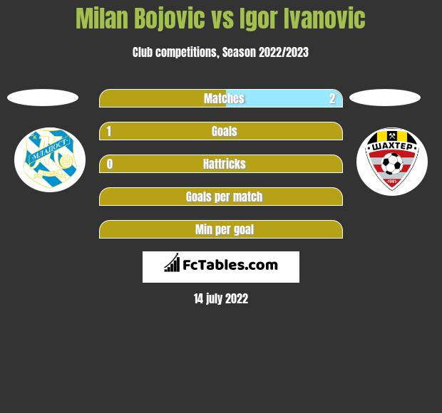 Milan Bojovic vs Igor Ivanovic h2h player stats