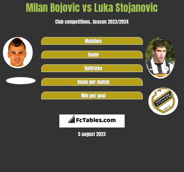 Milan Bojovic vs Luka Stojanovic h2h player stats