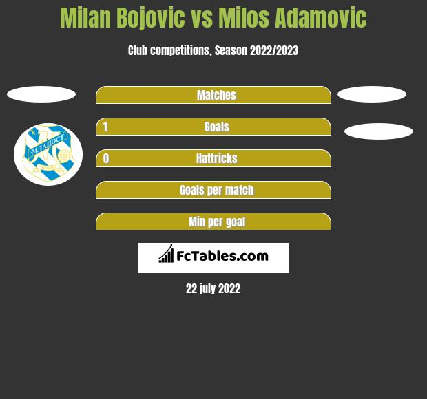 Milan Bojovic vs Milos Adamovic h2h player stats