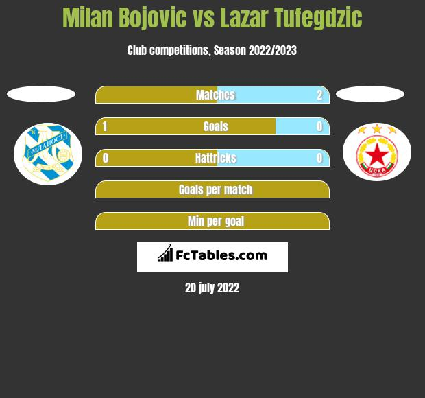 Milan Bojovic vs Lazar Tufegdzic h2h player stats