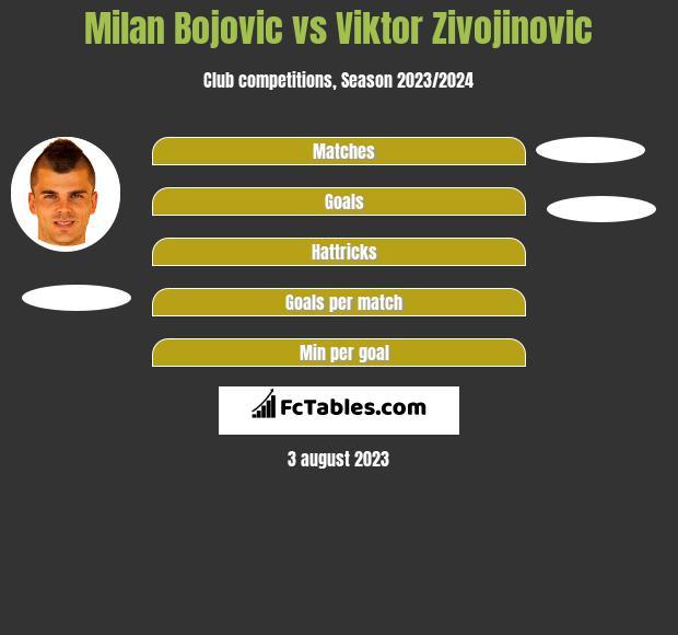 Milan Bojovic vs Viktor Zivojinovic h2h player stats