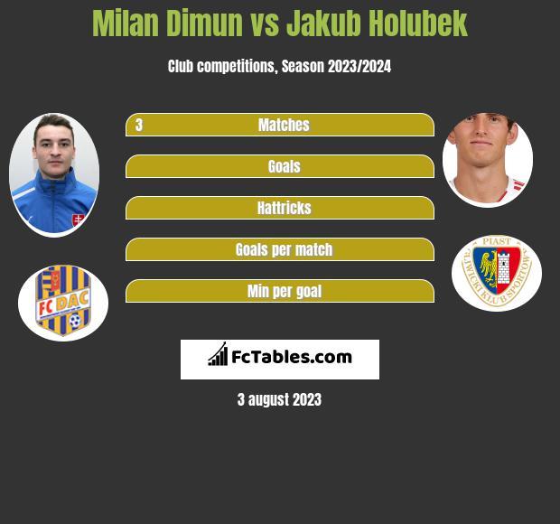 Milan Dimun vs Jakub Holubek infographic