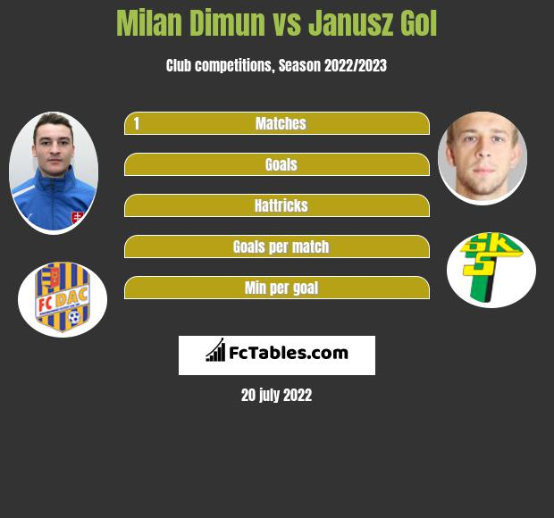 Milan Dimun vs Janusz Gol infographic