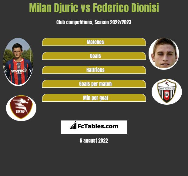Milan Djuric vs Federico Dionisi h2h player stats