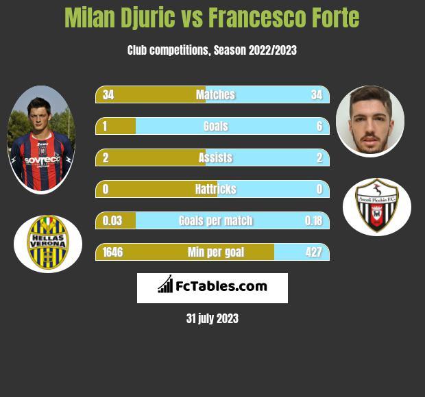 Milan Djuric vs Francesco Forte h2h player stats