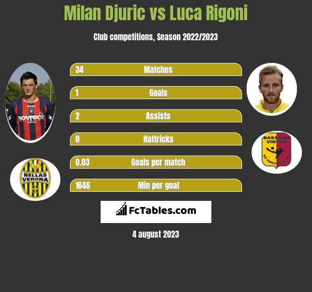 Milan Djuric vs Luca Rigoni infographic