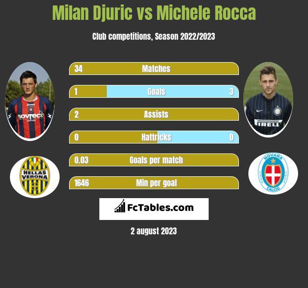 Milan Djuric vs Michele Rocca infographic
