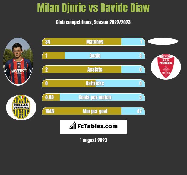 Milan Djuric vs Davide Diaw h2h player stats