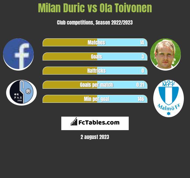 Milan Duric vs Ola Toivonen infographic