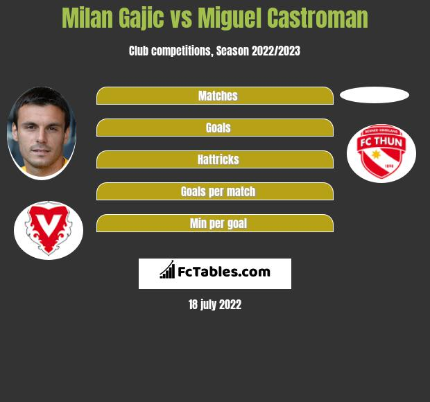 Milan Gajic vs Miguel Castroman h2h player stats