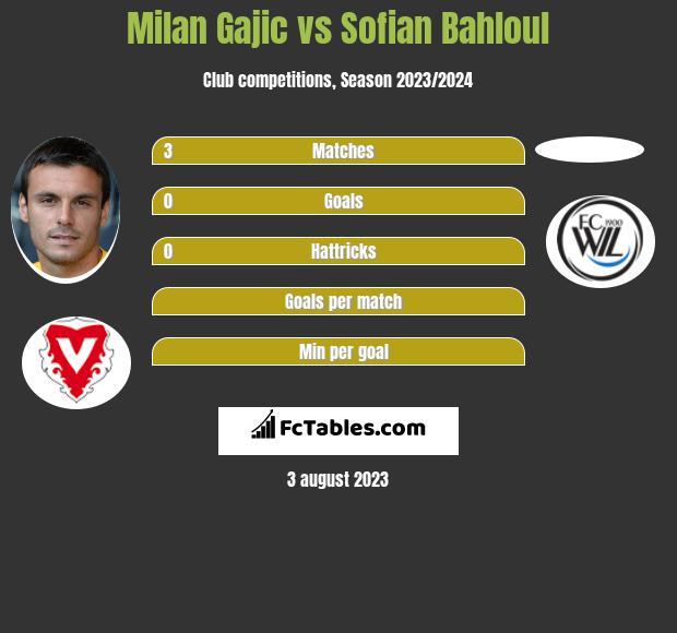 Milan Gajic vs Sofian Bahloul infographic