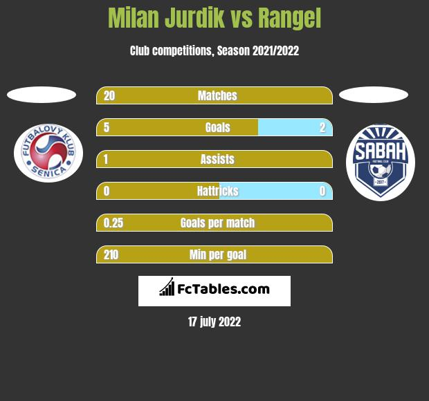 Milan Jurdik vs Rangel h2h player stats