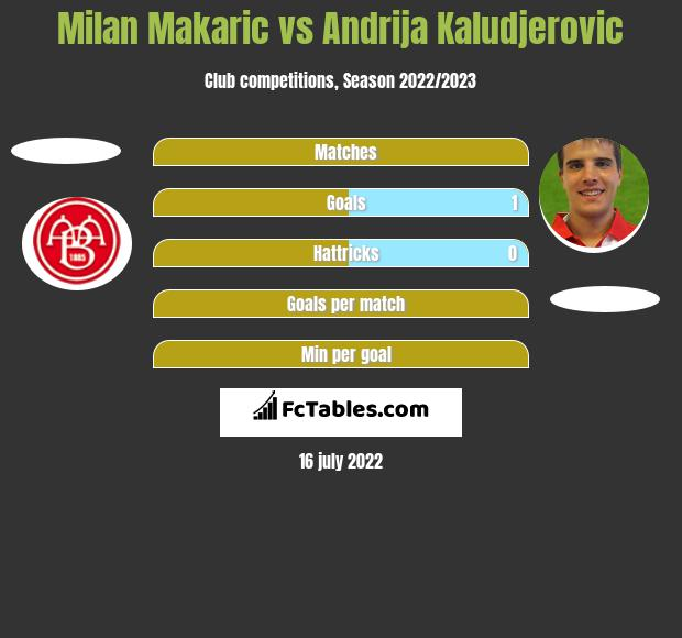 Milan Makaric vs Andrija Kaludjerovic h2h player stats