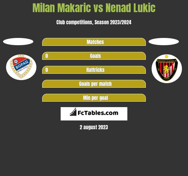 Milan Makaric vs Nenad Lukic h2h player stats