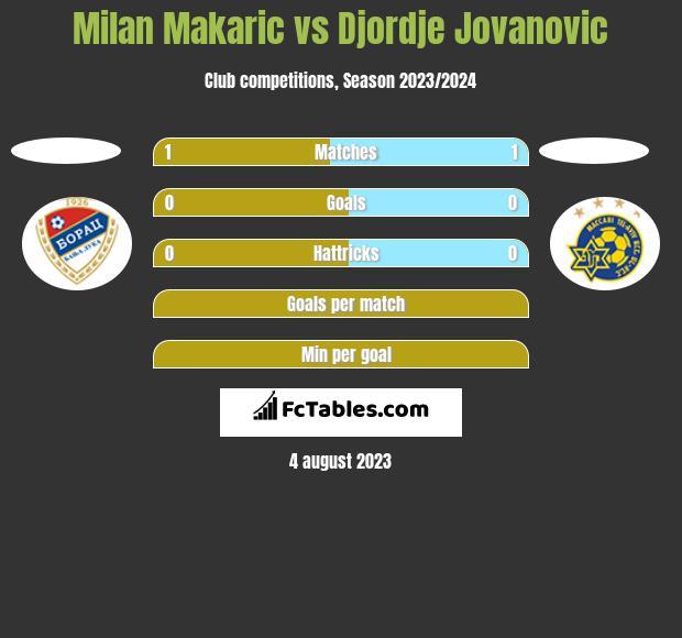 Milan Makaric vs Djordje Jovanovic h2h player stats