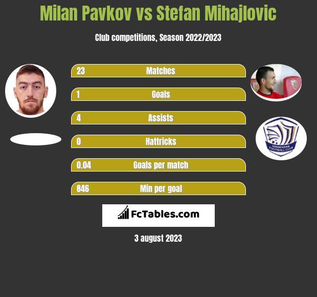 Milan Pavkov vs Stefan Mihajlovic h2h player stats