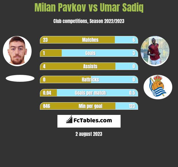Milan Pavkov vs Umar Sadiq h2h player stats