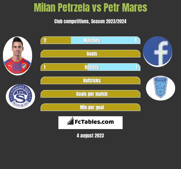 Milan Petrzela vs Petr Mares h2h player stats