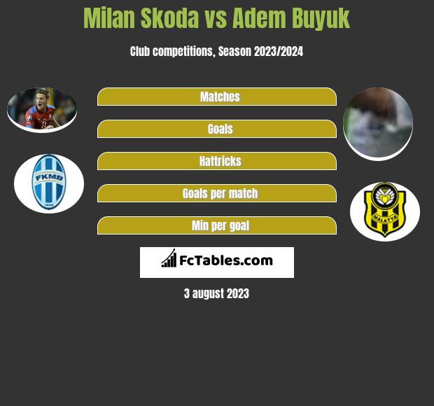 Milan Skoda vs Adem Buyuk h2h player stats